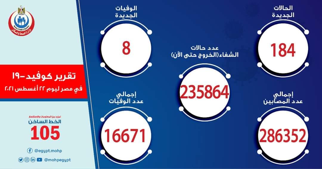 الصحة : تسجيل 184 حالة